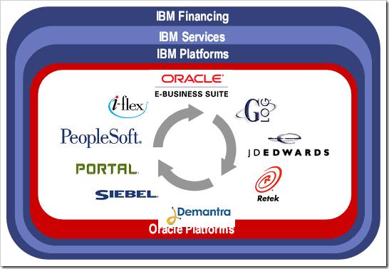 IBM Oracle
