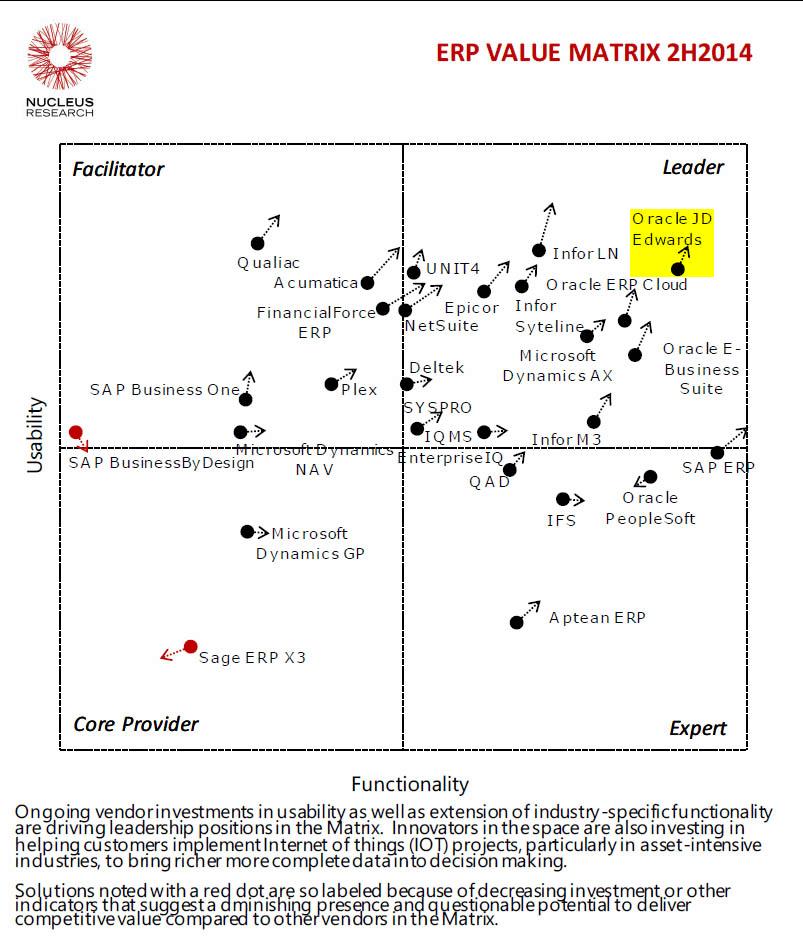 Nucleus ERP Value Matrix: Oralce JDEdwards Maintains Leadership