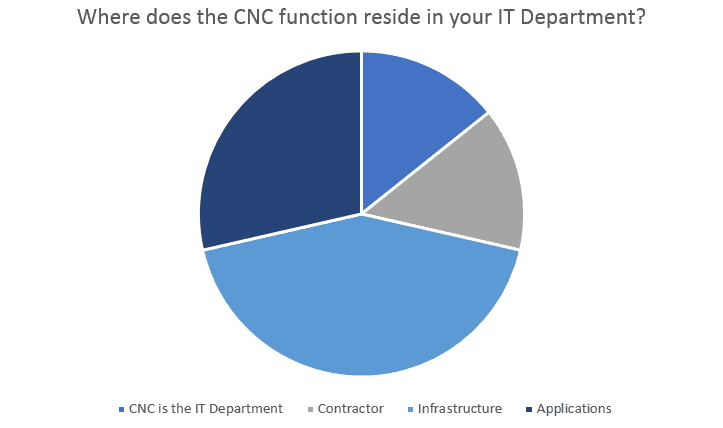 CNC_function_IT Department Survey Chart
